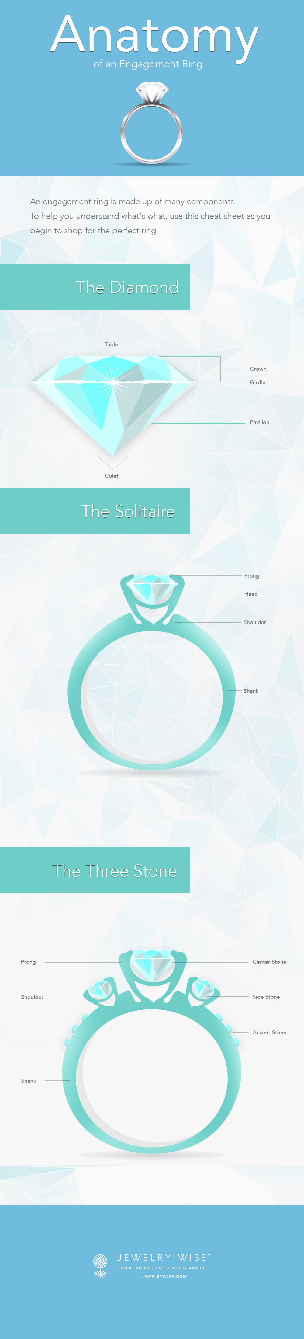 Anatomy Of A Ring Jewelry Wise